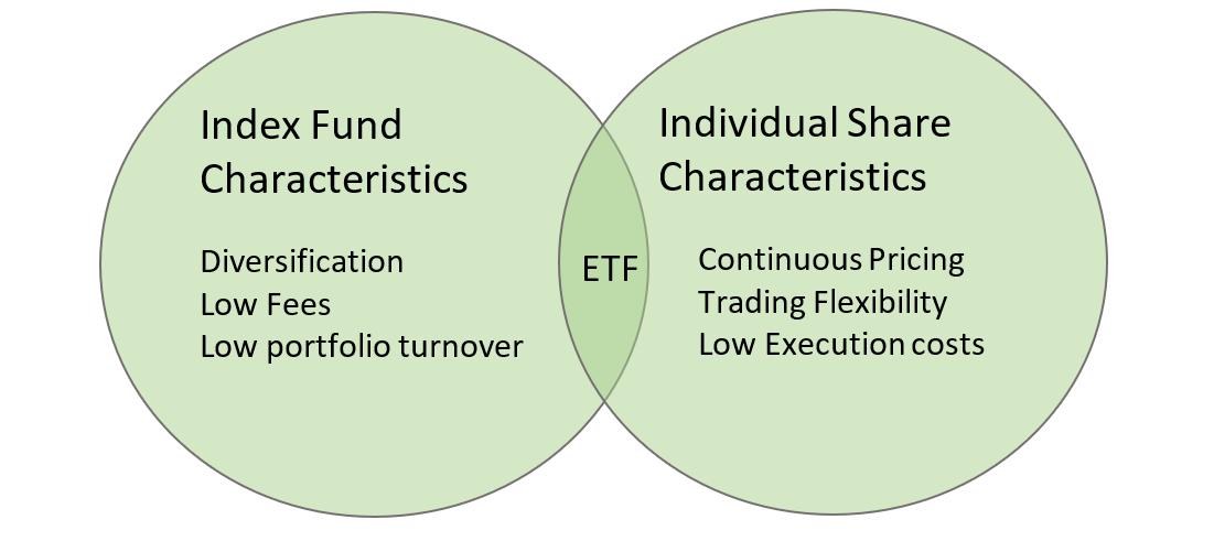 ETF_graph