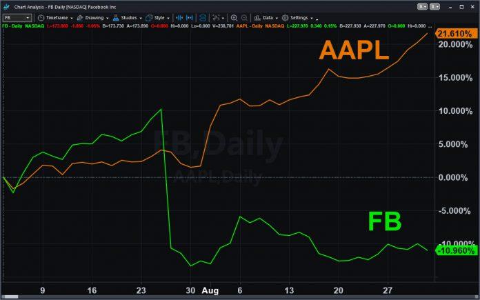 Two_Tech_Giant_graph
