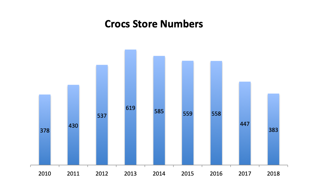crocs sales 2018