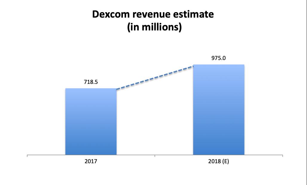 Dexcom (NASDAQ: DXCM) – A Medical Device Company Tackling