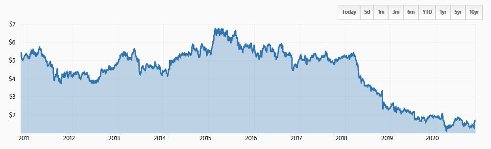 AMP share price
