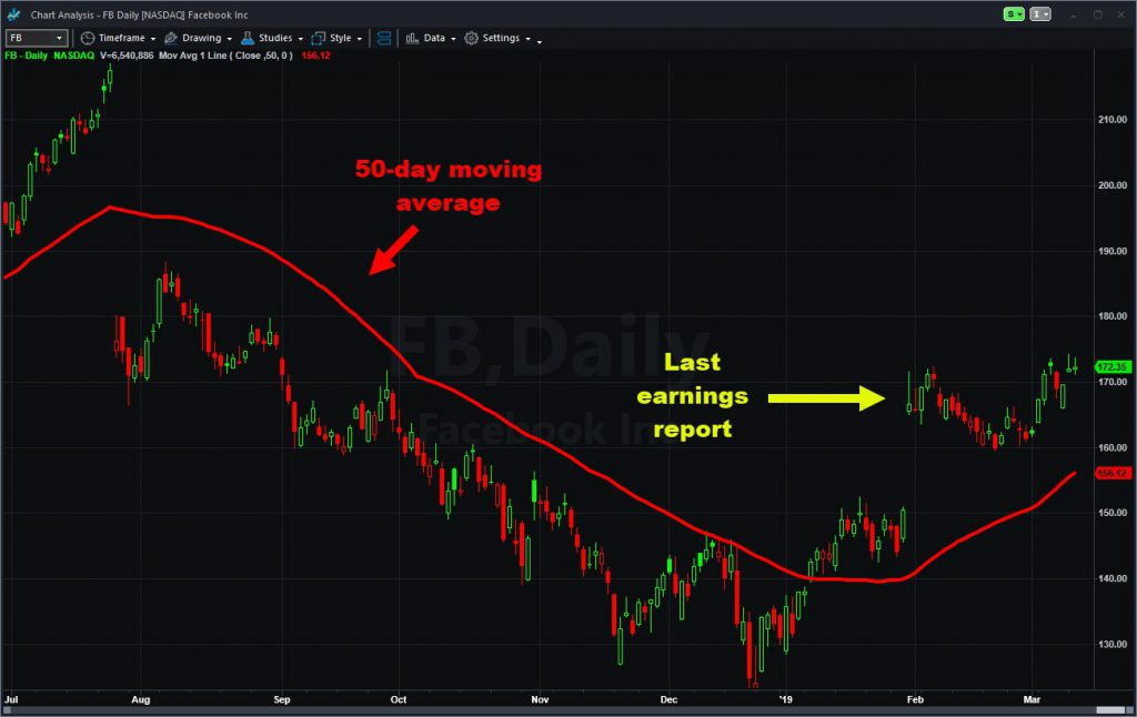 Why Stocks move graph